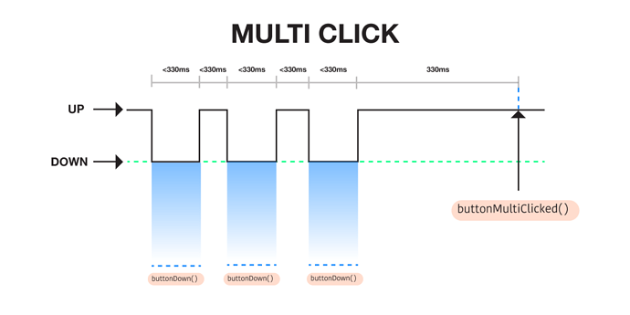 ClickFlags_03_multi