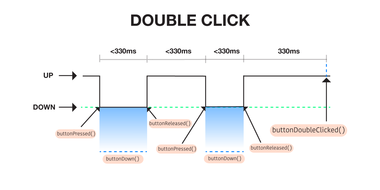 ClickFlags_02_double